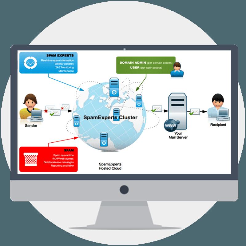 Webhosting Spam Experts